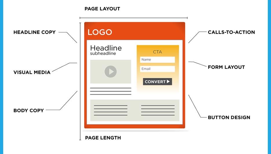 Perché landing pages sono complementari alla realizzazione di siti web professionali?